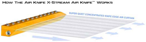 Air Knife Blow Off Systems : Features air knife stream curtain blow off system
